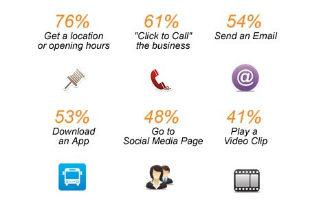Google Survey Reveals What User Want from Mobile Sites